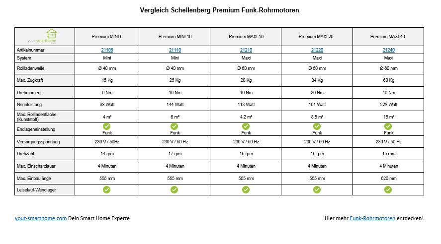 Vergleich Schellenberg Funk Rohrmotor Premium